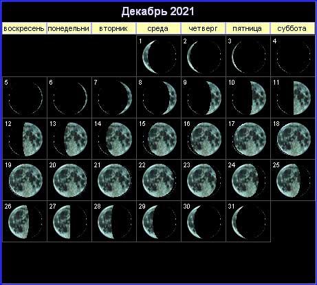 Лунный календарь на декабрь 2021