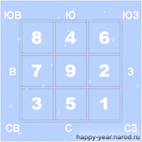 Фен-шуй гороскоп на 2018 год